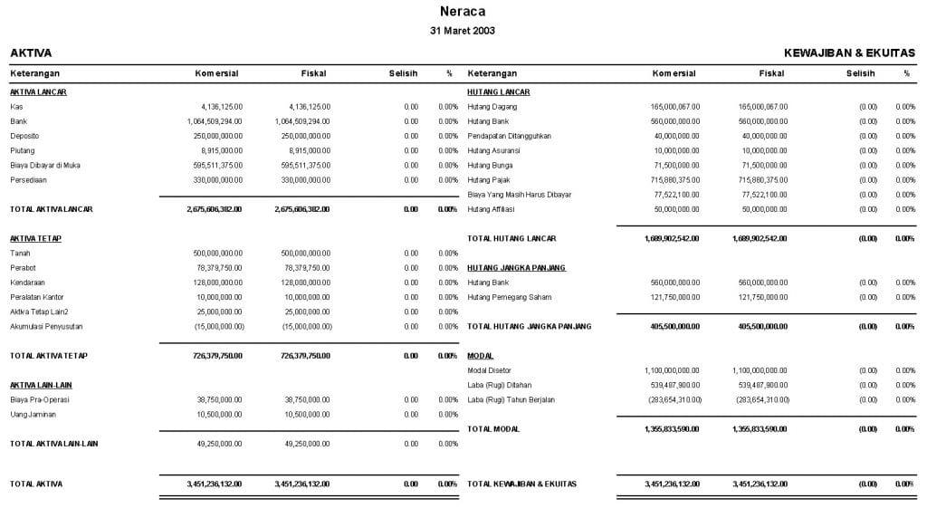 Contoh Laporan Keuangan Ukm