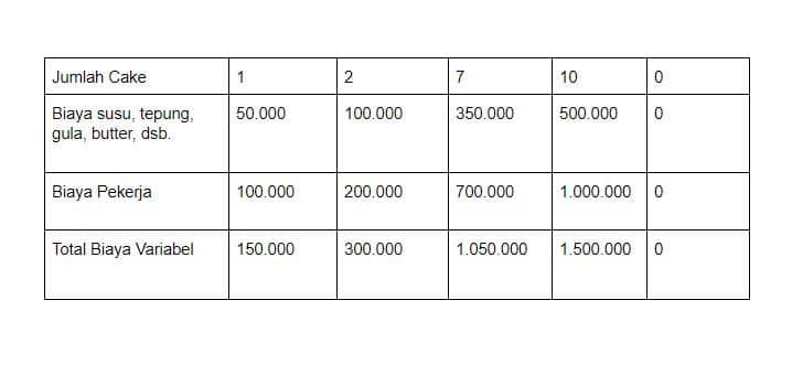 contoh biaya variabel