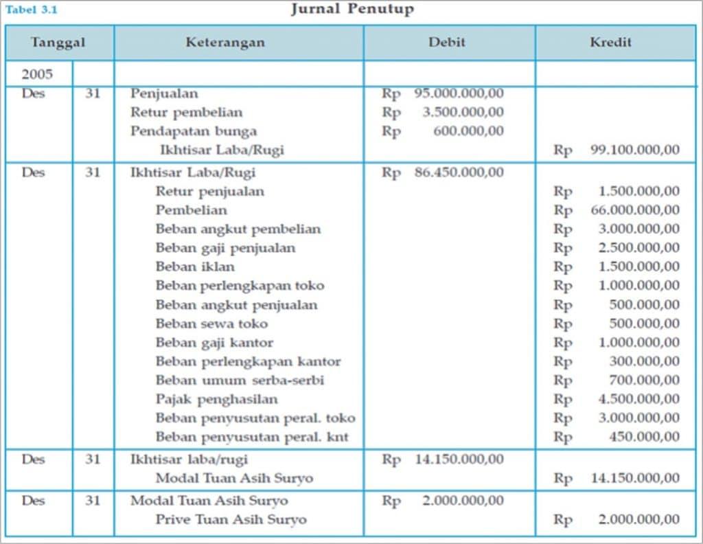 Siklus Akuntansi Untuk Perusahaan Dagang Jojoblog