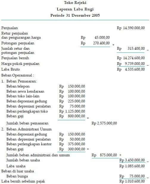 Akuntansi Perusahaan Dagang Manfaat Dan Siklus Akuntansinya