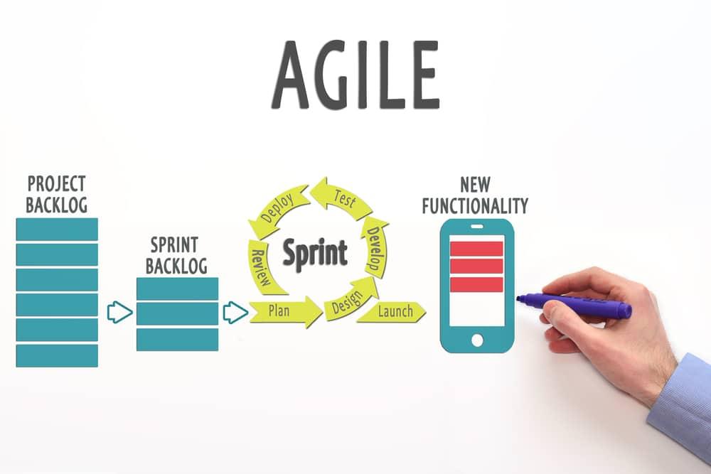 penerapan metode agile
